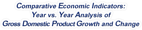 Massachusetts - Year vs. Year Analysis of Gross Domestic Product Growth and Change, 1969-2018